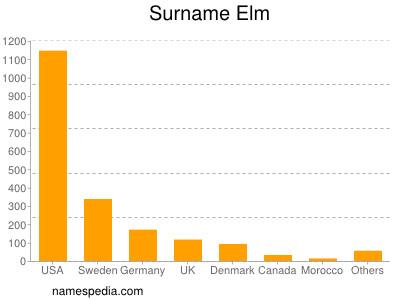 Surname Elm