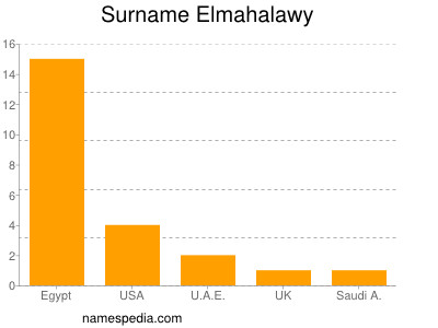 Surname Elmahalawy