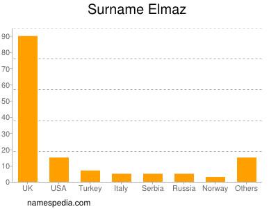 Surname Elmaz