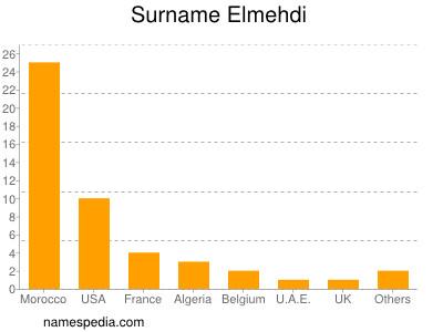 Surname Elmehdi