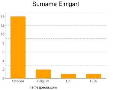 Surname Elmgart