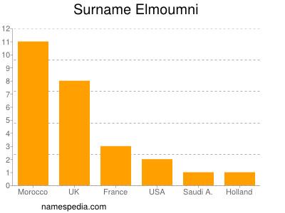Surname Elmoumni