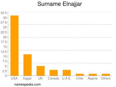 Surname Elnajjar