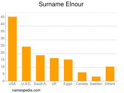 Surname Elnour
