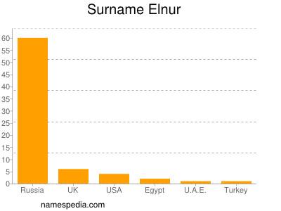 Surname Elnur