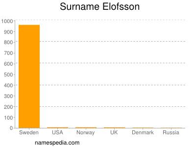 Surname Elofsson