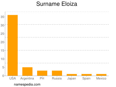 Surname Eloiza