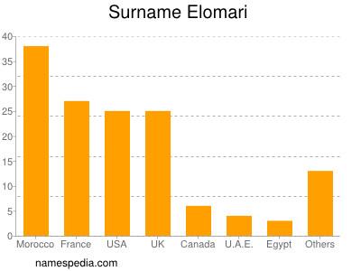 Surname Elomari