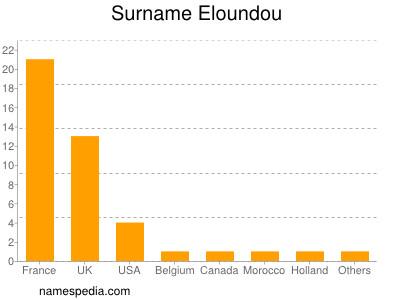 Surname Eloundou