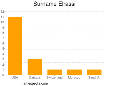 Surname Elrassi