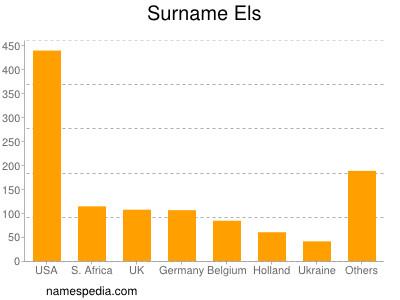 Surname Els