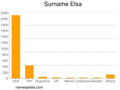Surname Elsa