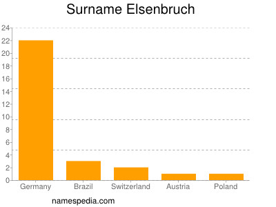 Surname Elsenbruch
