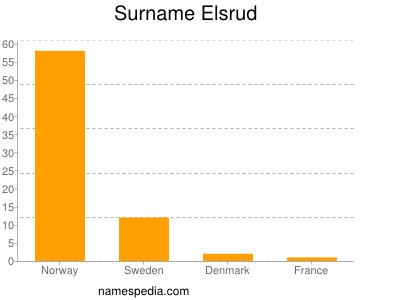 Surname Elsrud
