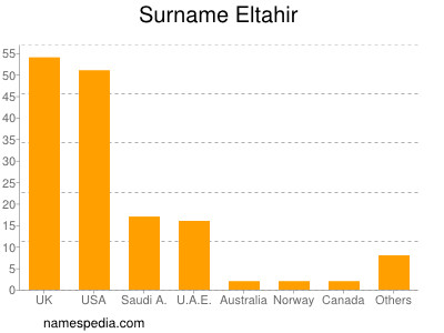 Surname Eltahir