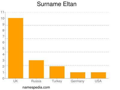Surname Eltan