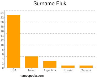 Surname Eluk