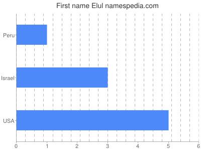 Given name Elul