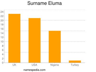 Surname Eluma