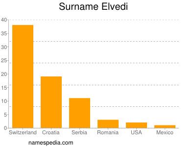 Surname Elvedi