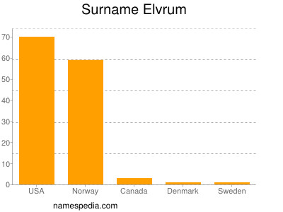 Surname Elvrum