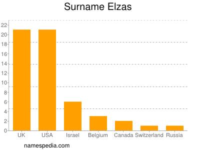 Surname Elzas