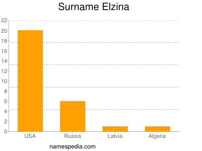 Surname Elzina