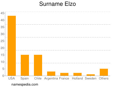 Surname Elzo