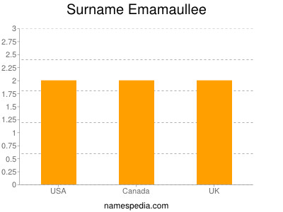 Surname Emamaullee