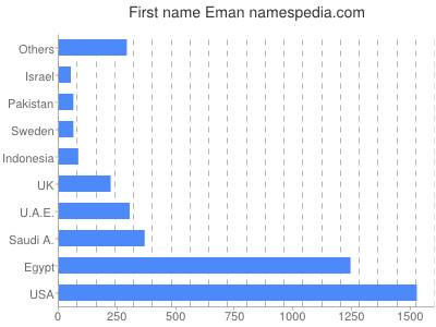 Given name Eman