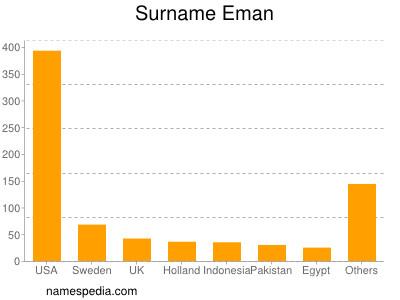 Surname Eman