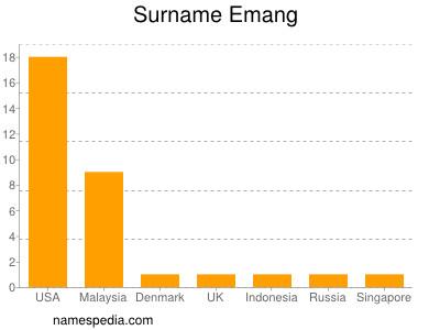 Surname Emang