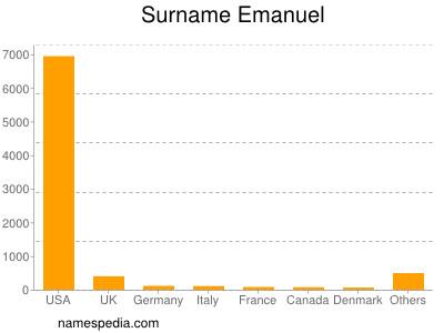 Surname Emanuel