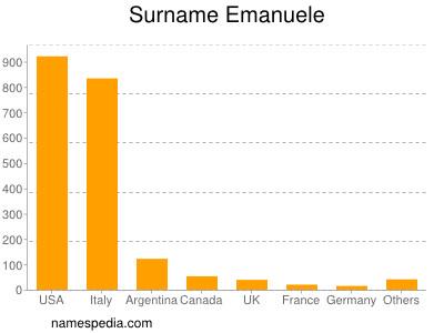 Surname Emanuele