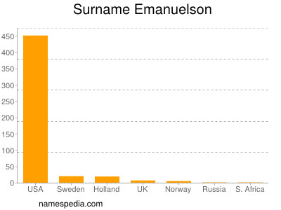 Surname Emanuelson