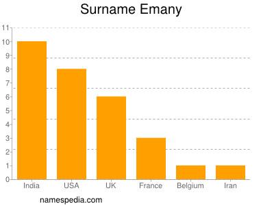Surname Emany