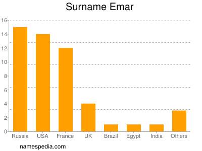 Surname Emar