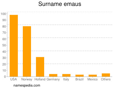 Surname Emaus