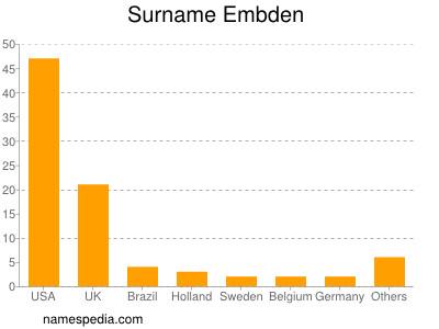 Surname Embden