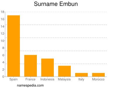 Surname Embun