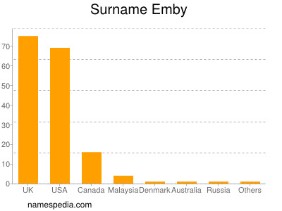 Surname Emby