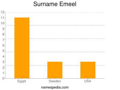 Surname Emeel
