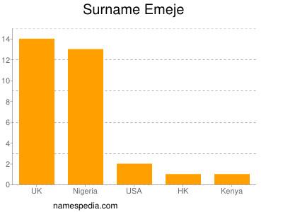 Surname Emeje
