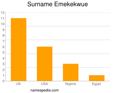 Surname Emekekwue