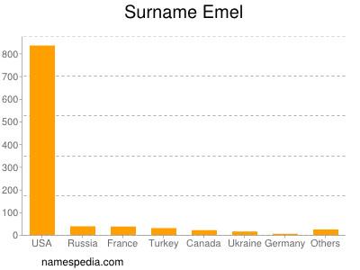 Surname Emel