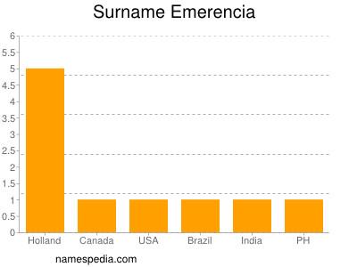 Surname Emerencia
