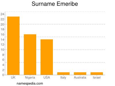Surname Emeribe