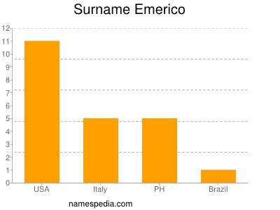 Surname Emerico