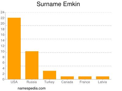 Surname Emkin