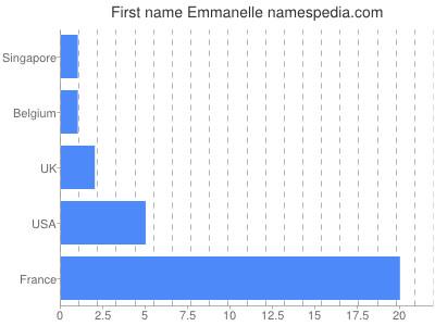 Given name Emmanelle
